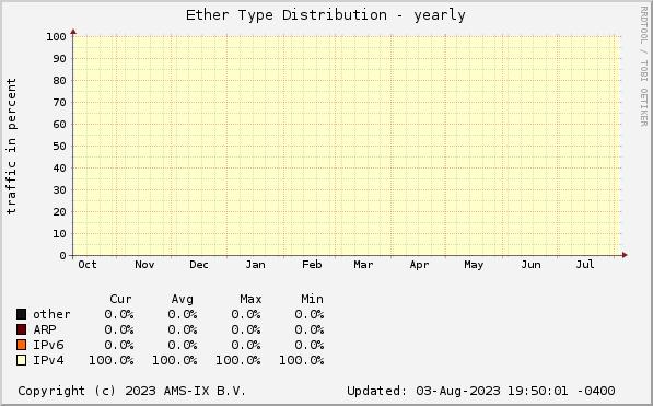 AMS-IX Caribbean sFlow Statistics - Ether type