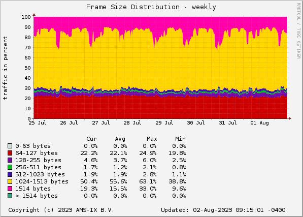 AMS-IX Caribbean sFlow Statistics - Frame Size Distribution